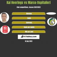 Kai Heerings vs Marco Ospitalieri h2h player stats