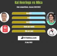 Kai Heerings vs Mica h2h player stats