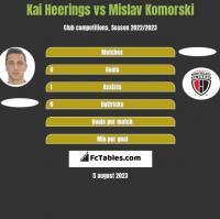 Kai Heerings vs Mislav Komorski h2h player stats