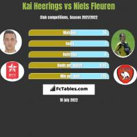 Kai Heerings vs Niels Fleuren h2h player stats