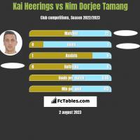 Kai Heerings vs Nim Dorjee Tamang h2h player stats