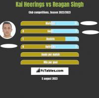 Kai Heerings vs Reagan Singh h2h player stats