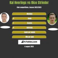 Kai Heerings vs Rico Strieder h2h player stats