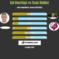 Kai Heerings vs Sean Klaiber h2h player stats