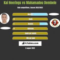 Kai Heerings vs Mahamadou Dembele h2h player stats