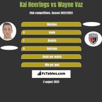 Kai Heerings vs Wayne Vaz h2h player stats