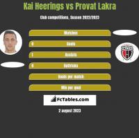 Kai Heerings vs Provat Lakra h2h player stats