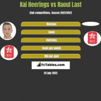 Kai Heerings vs Raoul Last h2h player stats