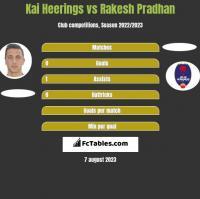 Kai Heerings vs Rakesh Pradhan h2h player stats