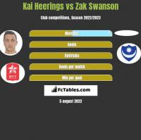 Kai Heerings vs Zak Swanson h2h player stats