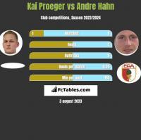 Kai Proeger vs Andre Hahn h2h player stats