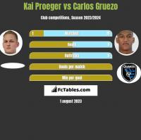 Kai Proeger vs Carlos Gruezo h2h player stats