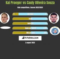 Kai Proeger vs Cauly Oliveira Souza h2h player stats