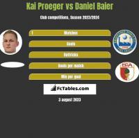 Kai Proeger vs Daniel Baier h2h player stats