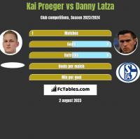 Kai Proeger vs Danny Latza h2h player stats