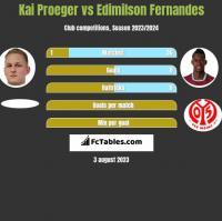 Kai Proeger vs Edimilson Fernandes h2h player stats