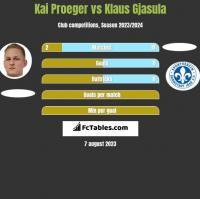 Kai Proeger vs Klaus Gjasula h2h player stats