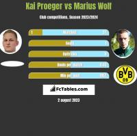 Kai Proeger vs Marius Wolf h2h player stats