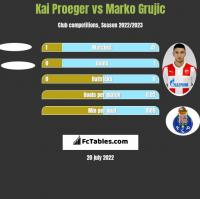 Kai Proeger vs Marko Grujic h2h player stats