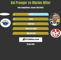 Kai Proeger vs Marlon Ritter h2h player stats