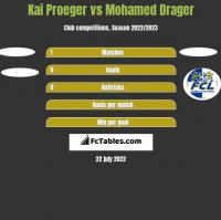 Kai Proeger vs Mohamed Drager h2h player stats