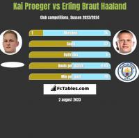 Kai Proeger vs Erling Braut Haaland h2h player stats