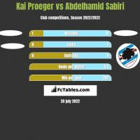 Kai Proeger vs Abdelhamid Sabiri h2h player stats