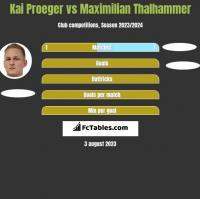 Kai Proeger vs Maximilian Thalhammer h2h player stats