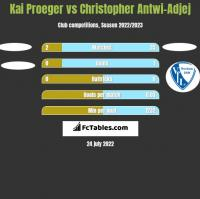 Kai Proeger vs Christopher Antwi-Adjej h2h player stats