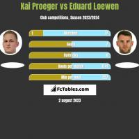 Kai Proeger vs Eduard Loewen h2h player stats