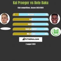 Kai Proeger vs Bote Baku h2h player stats