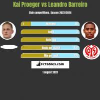 Kai Proeger vs Leandro Barreiro h2h player stats