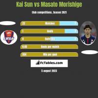 Kai Sun vs Masato Morishige h2h player stats