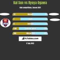 Kai Sun vs Ryoya Ogawa h2h player stats
