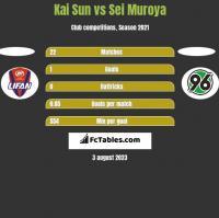 Kai Sun vs Sei Muroya h2h player stats
