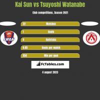 Kai Sun vs Tsuyoshi Watanabe h2h player stats