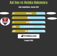 Kai Sun vs Hotaka Nakamura h2h player stats