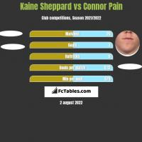 Kaine Sheppard vs Connor Pain h2h player stats
