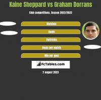 Kaine Sheppard vs Graham Dorrans h2h player stats