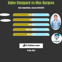 Kaine Sheppard vs Max Burgess h2h player stats
