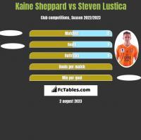 Kaine Sheppard vs Steven Lustica h2h player stats