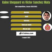 Kaine Sheppard vs Victor Sanchez Mata h2h player stats