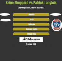 Kaine Sheppard vs Patrick Langlois h2h player stats