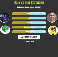 Kaio vs Igor Coronado h2h player stats