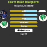 Kaio vs Khaled Al Meghaizwi h2h player stats
