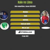 Kaio vs Lima h2h player stats