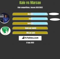Kaio vs Marcao h2h player stats