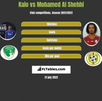 Kaio vs Mohamed Al Shehhi h2h player stats