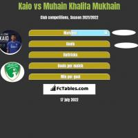 Kaio vs Muhain Khalifa Mukhain h2h player stats