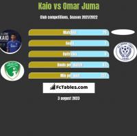 Kaio vs Omar Juma h2h player stats